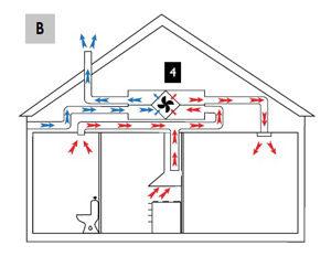 Balansert ventilasjon